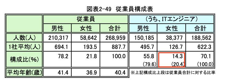経済産業省「2019 年版情報サービス産業 基本統計調査」02