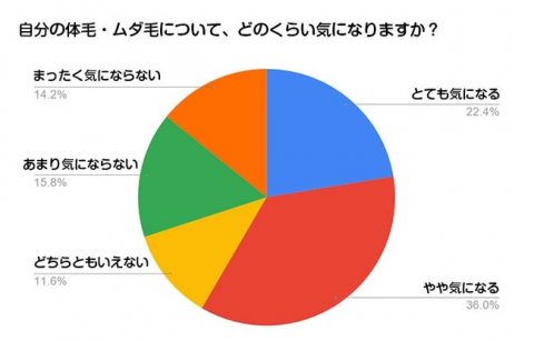 Investigation result