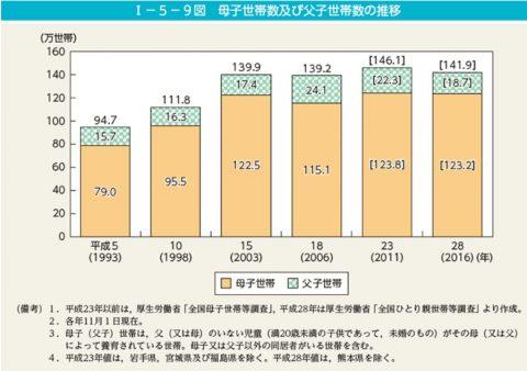 全国ひとり親世帯等調査