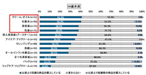 美容液の平均購入予算は5,391円